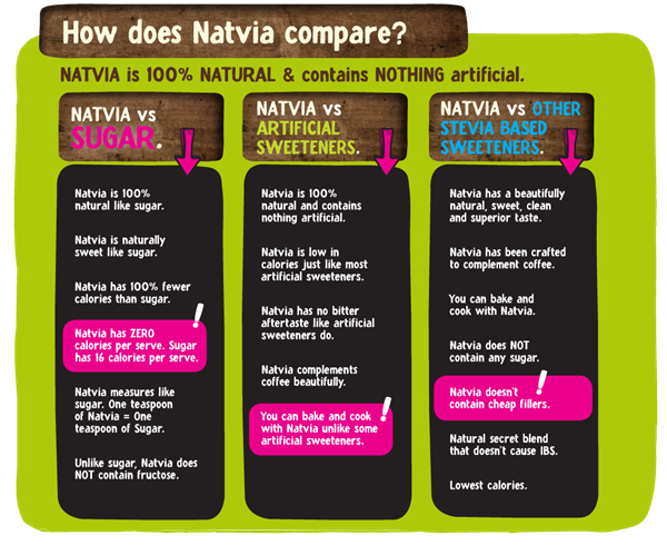 natvia_benefits_z
